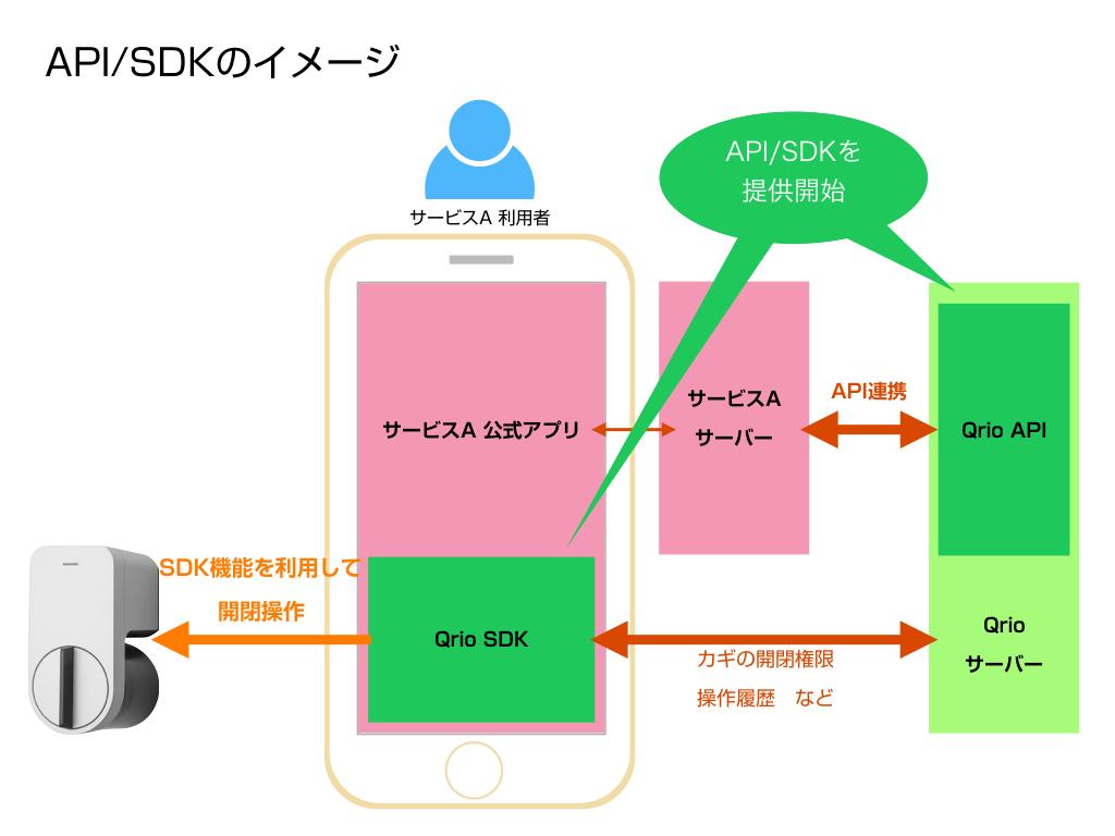 API-SDK